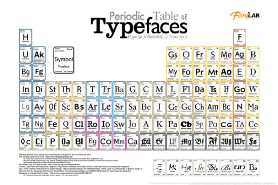 Non fiction simon garfield just my type a book about fonts periodic table of elements by cameron wildesquidspot urtaz Gallery